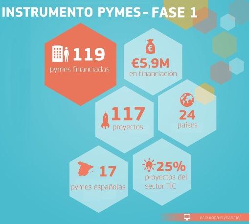 Las pymes españolas lideran la última ronda de financiación a la innovación del SME de la Comisión Europea