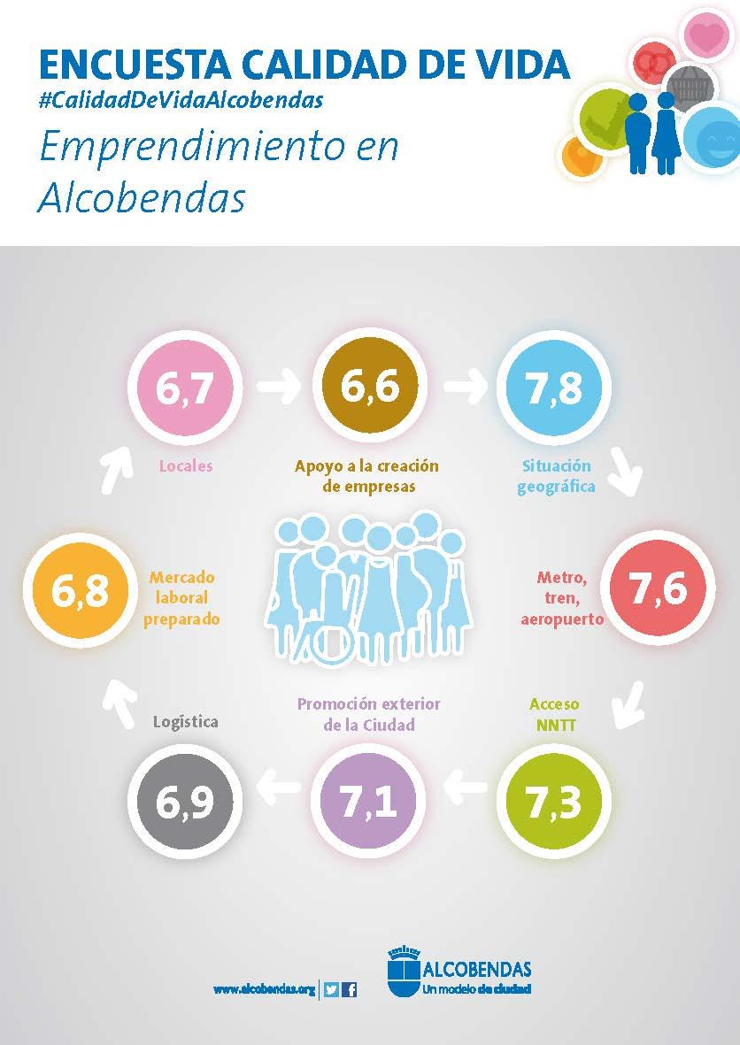 Los vecinos de Alcobendas aprueban con nota la innovación y el emprendimiento de la ciudad