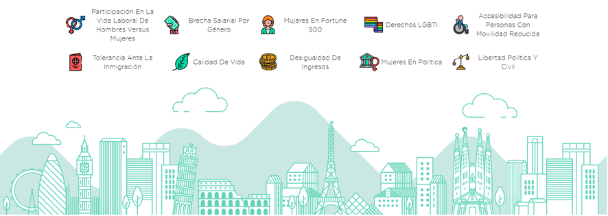 España, en el Top 10 de países de Europa con mayor nivel de igualdad