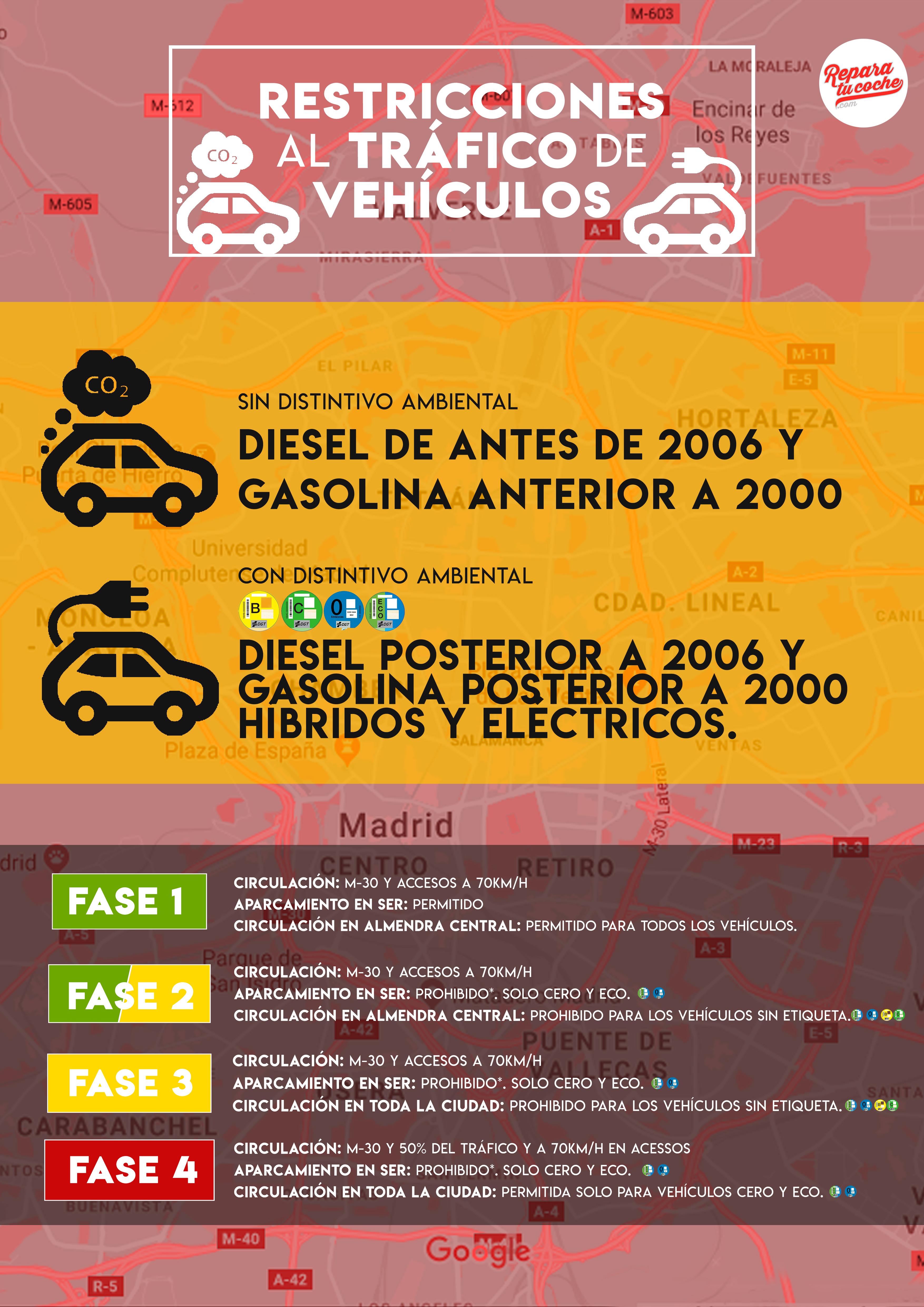 Reparatucoche.com convierte los vehículos a 'ECO' permitiendo circular en ciudades con alta polución