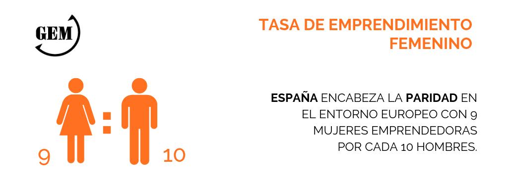 España entre los seis países del mundo que presentan paridad en emprendimiento